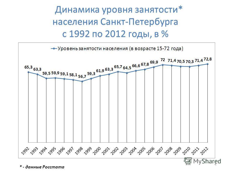 Динамика уровня занятости* населения Санкт-Петербурга с 1992 по 2012 годы, в % Динамика уровня занятости* населения Санкт-Петербурга с 1992 по 2012 годы, в % 4 * - данные Росстата