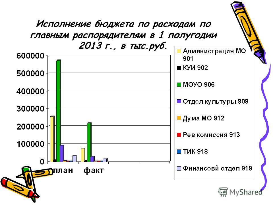 Исполнение бюджета по расходам по главным распорядителям в 1 полугодии 2013 г., в тыс.руб.