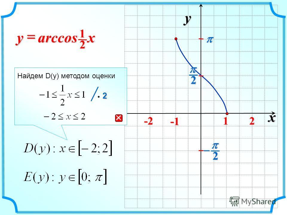 x y 2 2 1 arccos xy 21 -2-2-2-22 Найдем D(y) методом оценки 2