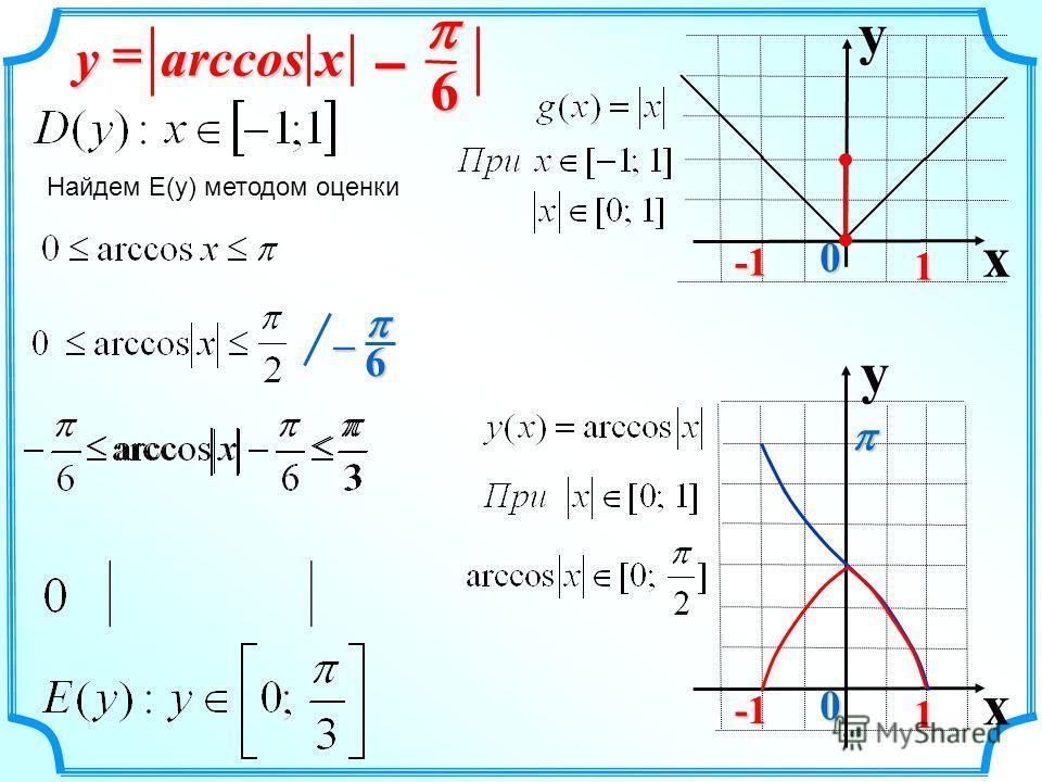 Найдем E(y) методом оценки 6– arccos xy 6 – y x 0 1 y x 0 1