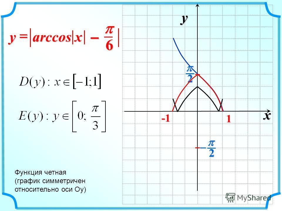 x y 2 2 1 arccos xy Функция четная (график симметричен относительно оси Оу) 6 –