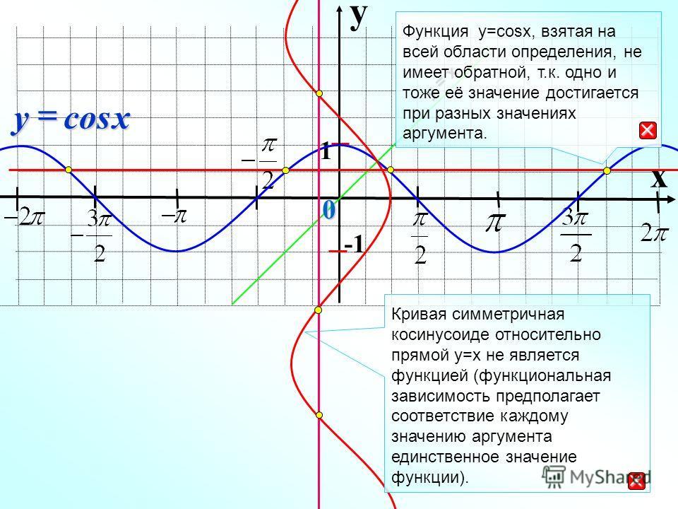 y x 1 cosxy у = х 0 Функция y=cosx, взятая на всей области определения, не имеет обратной, т.к. одно и тоже её значение достигается при разных значениях аргумента. Кривая симметричная косинусоиде относительно прямой у=х не является функцией (функцион