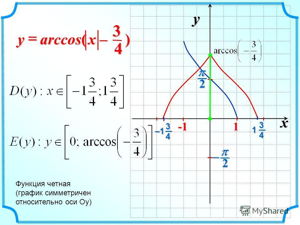 x –x –x –x –y Функция четная (график симметричен относительно оси Оу) 43x y 2 21 3 1 4 3 –1 4