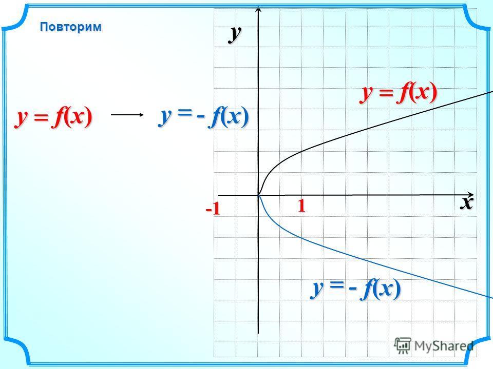 x y 1 f(x) f(x) f(x) f(x)y - f(x) f(x) f(x) f(x) y - f(x) f(x) f(x) f(x) y f(x) f(x) f(x) f(x)yПовторим