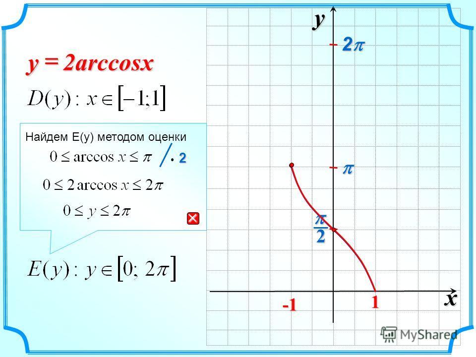 xy2 1 2arccos xy 2 Найдем E(y) методом оценки 2