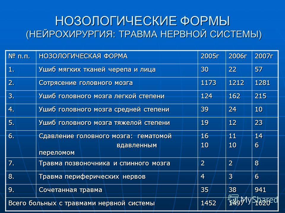 НОЗОЛОГИЧЕСКИЕ ФОРМЫ (НЕЙРОХИРУРГИЯ: ТРАВМА НЕРВНОЙ СИСТЕМЫ) п.п. п.п. НОЗОЛОГИЧЕСКАЯ ФОРМА 2005г2006г2007г 1. Ушиб мягких тканей черепа и лица 302257 2. Сотрясение головного мозга 117312121281 3. Ушиб головного мозга легкой степени 124162215 4. Ушиб