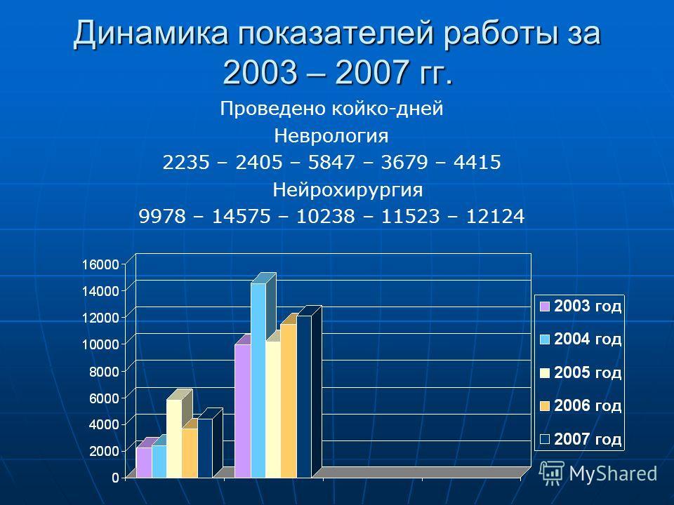 Динамика показателей работы за 2003 – 2007 гг. Проведено койко-дней Неврология 2235 – 2405 – 5847 – 3679 – 4415 Нейрохирургия 9978 – 14575 – 10238 – 11523 – 12124