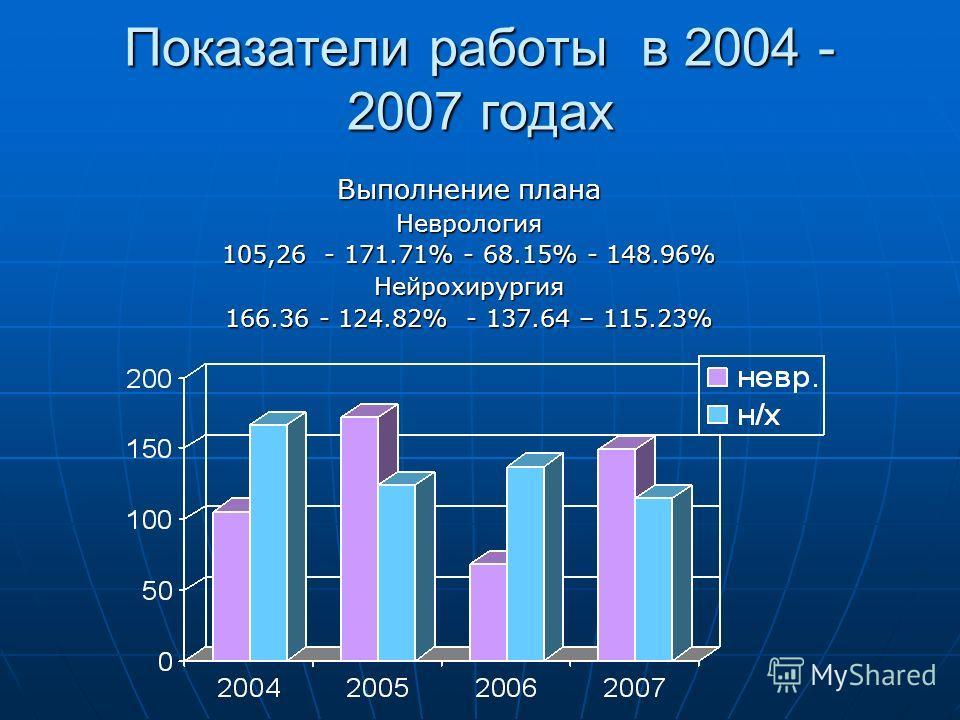 Показатели работы в 2004 - 2007 годах Выполнение плана Неврология 105,26 - 171.71% - 68.15% - 148.96% Нейрохирургия 166.36 - 124.82% - 137.64 – 115.23%