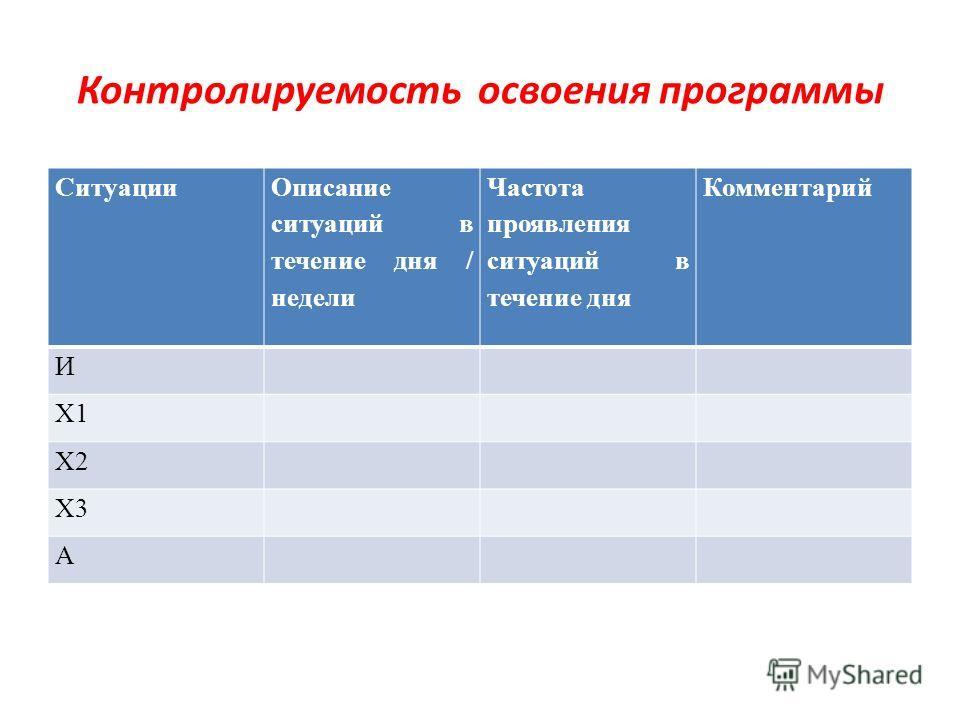 Ситуации Описание ситуаций в течение дня / недели Частота проявления ситуаций в течение дня Комментарий И Х1 Х2 Х3 А