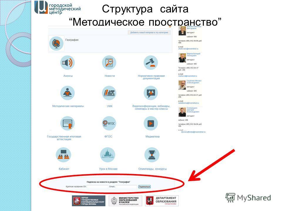 Структура сайта Методическое пространство