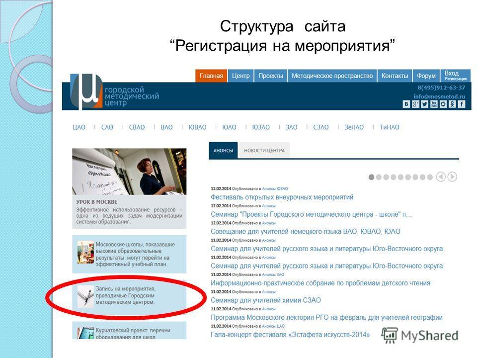 Структура сайта Регистрация на мероприятия