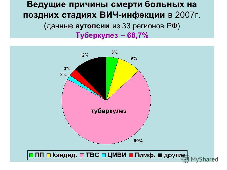 Ведущие причины смерти больных на поздних стадиях ВИЧ-инфекции в 2007г. ( данные аутопсии из 33 регионов РФ) Туберкулез – 68,7%