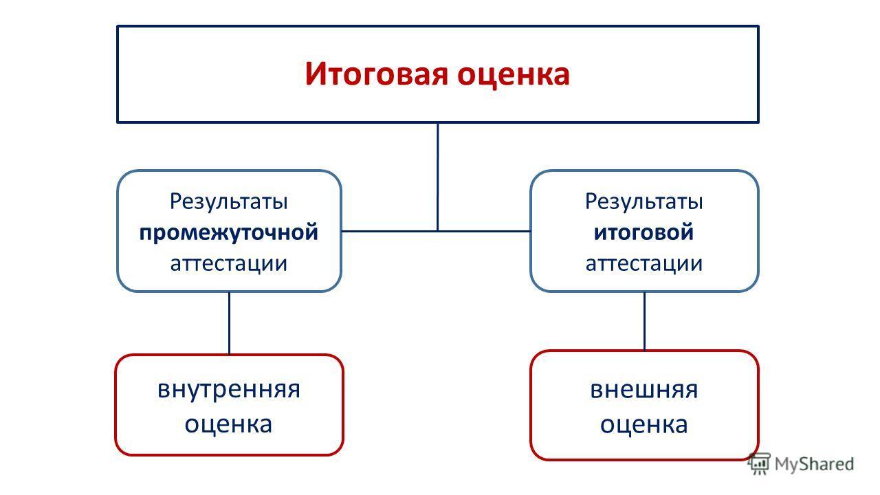 Итоговая оценка Результаты итоговой аттестации Результаты промежуточной аттестации внутренняя оценка внешняя оценка