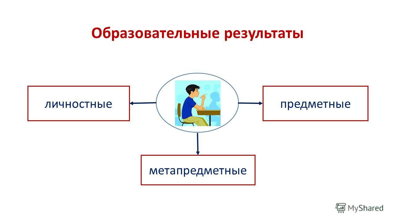 Образовательные результаты личностные метапредметные предметные