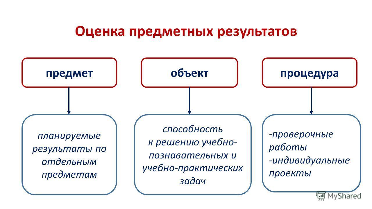 Оценка предметных результатов предметобъект планируемые результаты по отдельным предметам процедура -проверочные работы -индивидуальные проекты способность к решению учебно- познавательных и учебно-практических задач