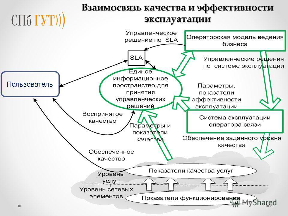 Пользователь 4 Взаимосвязь качества и эффективности эксплуатации