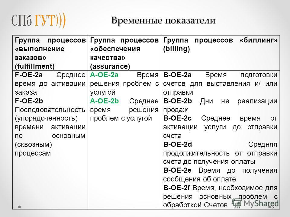 9 Группа процессов «выполнение заказов» (fulfillment) Группа процессов «обеспечения качества» (assurance) Группа процессов «биллинг» (billing) F-OE-2a Среднее время до активации заказа F-OE-2b Последовательность (упорядоченность) времени активации по