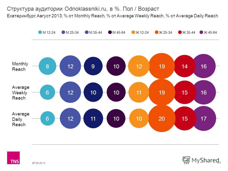 ©TNS 2013 X AXIS LOWER LIMIT UPPER LIMIT CHART TOP Y AXIS LIMIT Структура аудитории Odnoklassniki.ru, в %. Пол / Возраст 103 М 12-24М 25-34М 35-44М 45-64Ж 12-24Ж 25-34Ж 35-44 Екатеринбург, Август 2013, % от Monthly Reach, % от Average Weekly Reach, %