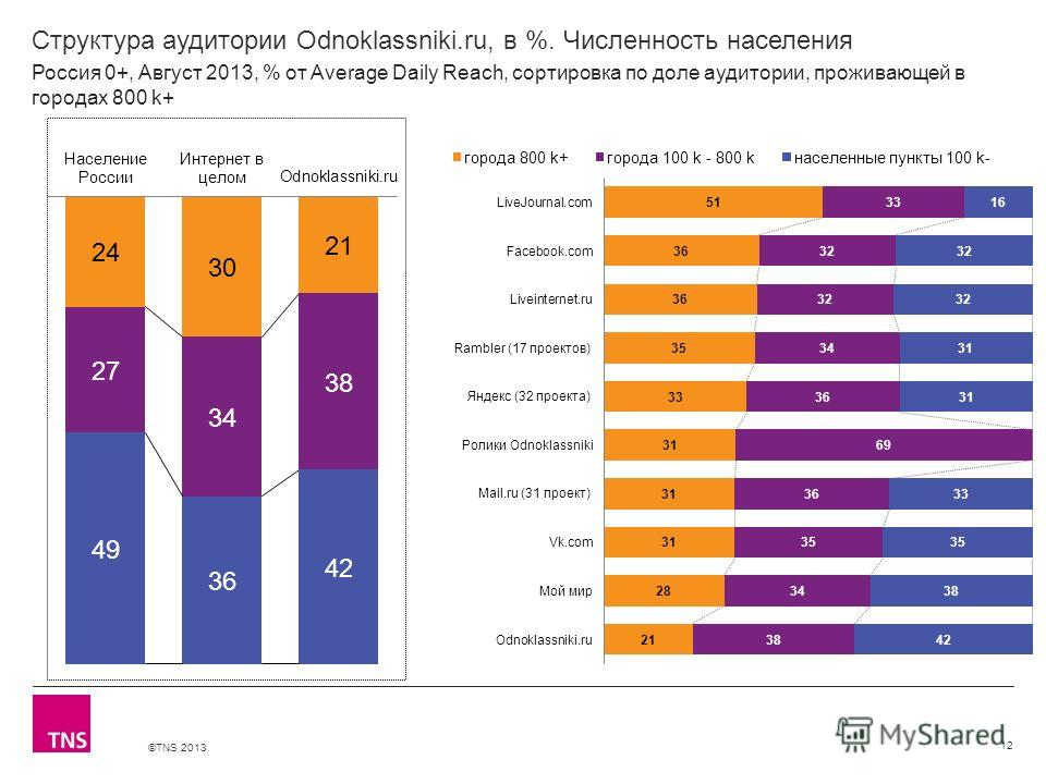 ©TNS 2013 X AXIS LOWER LIMIT UPPER LIMIT CHART TOP Y AXIS LIMIT Структура аудитории Odnoklassniki.ru, в %. Численность населения 12 Россия 0+, Август 2013, % от Average Daily Reach, сортировка по доле аудитории, проживающей в городах 800 k+