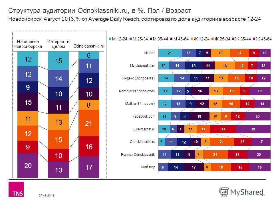 ©TNS 2013 X AXIS LOWER LIMIT UPPER LIMIT CHART TOP Y AXIS LIMIT Структура аудитории Odnoklassniki.ru, в %. Пол / Возраст 120 Новосибирск, Август 2013, % от Average Daily Reach, сортировка по доле аудитории в возрасте 12-24