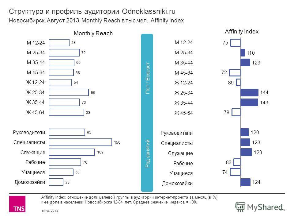 ©TNS 2013 X AXIS LOWER LIMIT UPPER LIMIT CHART TOP Y AXIS LIMIT Структура и профиль аудитории Odnoklassniki.ru 129 Affinity Index: отношение доли целевой группы в аудитории интернет-проекта за месяц (в %) к ее доле в населении Новосибирска 12-64 лет.