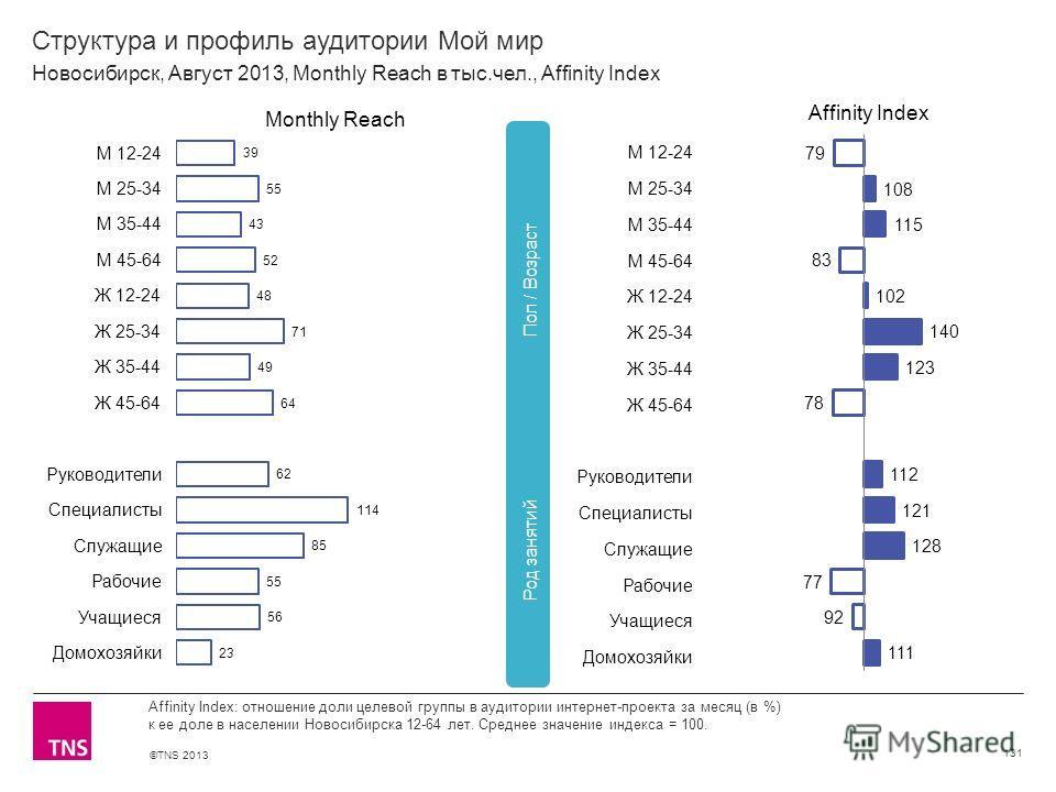 ©TNS 2013 X AXIS LOWER LIMIT UPPER LIMIT CHART TOP Y AXIS LIMIT Структура и профиль аудитории Мой мир 131 Affinity Index: отношение доли целевой группы в аудитории интернет-проекта за месяц (в %) к ее доле в населении Новосибирска 12-64 лет. Среднее