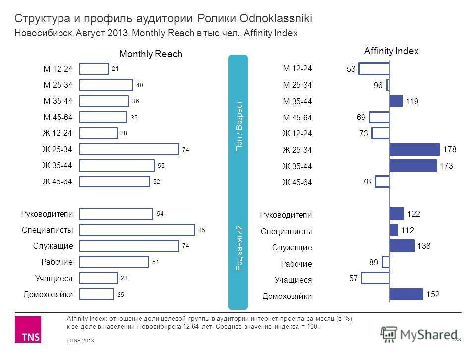 ©TNS 2013 X AXIS LOWER LIMIT UPPER LIMIT CHART TOP Y AXIS LIMIT Структура и профиль аудитории Ролики Odnoklassniki 133 Affinity Index: отношение доли целевой группы в аудитории интернет-проекта за месяц (в %) к ее доле в населении Новосибирска 12-64