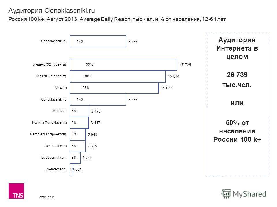 ©TNS 2013 X AXIS LOWER LIMIT UPPER LIMIT CHART TOP Y AXIS LIMIT Аудитория Odnoklassniki.ru Россия 100 k+, Август 2013, Average Daily Reach, тыс.чел. и % от населения, 12-64 лет Аудитория Интернета в целом 26 739 тыс.чел. или 50% от населения России 1
