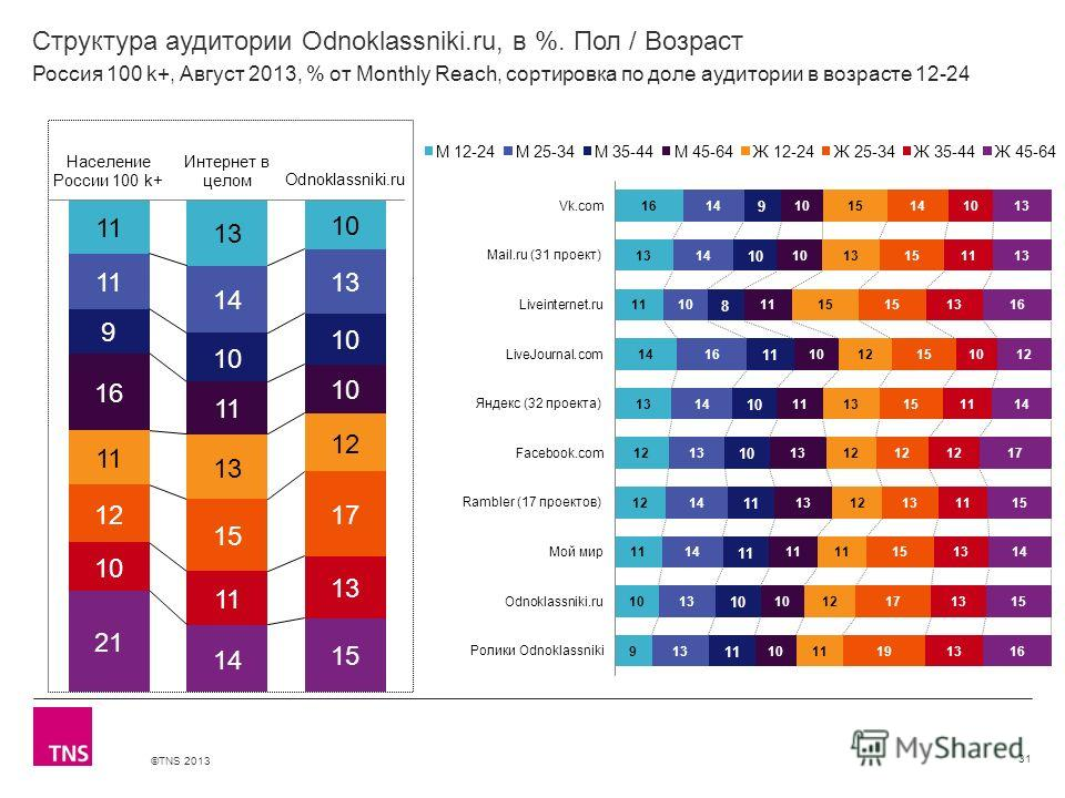 ©TNS 2013 X AXIS LOWER LIMIT UPPER LIMIT CHART TOP Y AXIS LIMIT Структура аудитории Odnoklassniki.ru, в %. Пол / Возраст 31 Россия 100 k+, Август 2013, % от Monthly Reach, сортировка по доле аудитории в возрасте 12-24