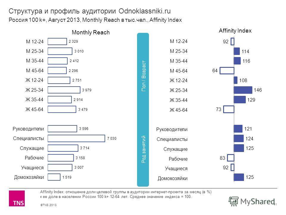 ©TNS 2013 X AXIS LOWER LIMIT UPPER LIMIT CHART TOP Y AXIS LIMIT Структура и профиль аудитории Odnoklassniki.ru 41 Affinity Index: отношение доли целевой группы в аудитории интернет-проекта за месяц (в %) к ее доле в населении России 100 k+ 12-64 лет.