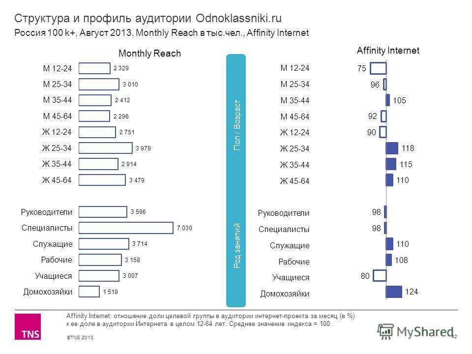 ©TNS 2013 X AXIS LOWER LIMIT UPPER LIMIT CHART TOP Y AXIS LIMIT Структура и профиль аудитории Odnoklassniki.ru 42 Affinity Internet: отношение доли целевой группы в аудитории интернет-проекта за месяц (в %) к ее доле в аудитории Интернета в целом 12-
