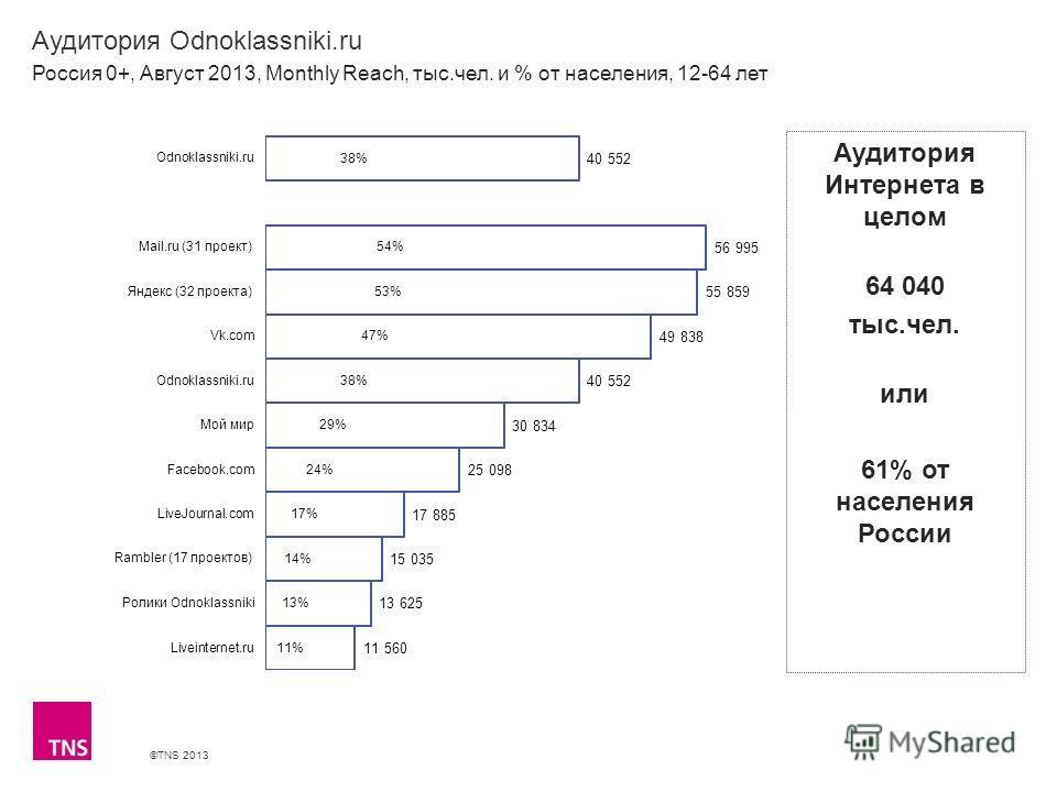©TNS 2013 X AXIS LOWER LIMIT UPPER LIMIT CHART TOP Y AXIS LIMIT Аудитория Odnoklassniki.ru Россия 0+, Август 2013, Monthly Reach, тыс.чел. и % от населения, 12-64 лет Аудитория Интернета в целом 64 040 тыс.чел. или 61% от населения России