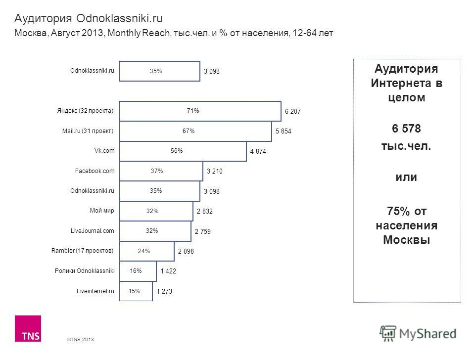 ©TNS 2013 X AXIS LOWER LIMIT UPPER LIMIT CHART TOP Y AXIS LIMIT Аудитория Odnoklassniki.ru Москва, Август 2013, Monthly Reach, тыс.чел. и % от населения, 12-64 лет Аудитория Интернета в целом 6 578 тыс.чел. или 75% от населения Москвы