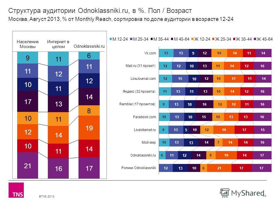 ©TNS 2013 X AXIS LOWER LIMIT UPPER LIMIT CHART TOP Y AXIS LIMIT Структура аудитории Odnoklassniki.ru, в %. Пол / Возраст 53 Москва, Август 2013, % от Monthly Reach, сортировка по доле аудитории в возрасте 12-24