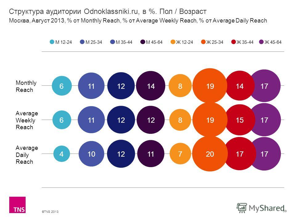 ©TNS 2013 X AXIS LOWER LIMIT UPPER LIMIT CHART TOP Y AXIS LIMIT Структура аудитории Odnoklassniki.ru, в %. Пол / Возраст 59 М 12-24М 25-34М 35-44М 45-64Ж 12-24Ж 25-34Ж 35-44 Москва, Август 2013, % от Monthly Reach, % от Average Weekly Reach, % от Ave