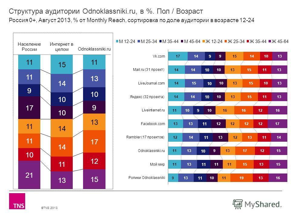 ©TNS 2013 X AXIS LOWER LIMIT UPPER LIMIT CHART TOP Y AXIS LIMIT Структура аудитории Odnoklassniki.ru, в %. Пол / Возраст 7 Россия 0+, Август 2013, % от Monthly Reach, сортировка по доле аудитории в возрасте 12-24