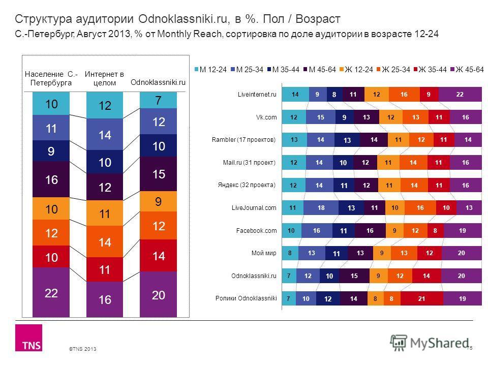 ©TNS 2013 X AXIS LOWER LIMIT UPPER LIMIT CHART TOP Y AXIS LIMIT Структура аудитории Odnoklassniki.ru, в %. Пол / Возраст 75 С.-Петербург, Август 2013, % от Monthly Reach, сортировка по доле аудитории в возрасте 12-24