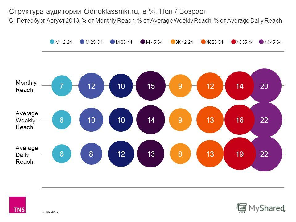 ©TNS 2013 X AXIS LOWER LIMIT UPPER LIMIT CHART TOP Y AXIS LIMIT Структура аудитории Odnoklassniki.ru, в %. Пол / Возраст 81 М 12-24М 25-34М 35-44М 45-64Ж 12-24Ж 25-34Ж 35-44 С.-Петербург, Август 2013, % от Monthly Reach, % от Average Weekly Reach, %