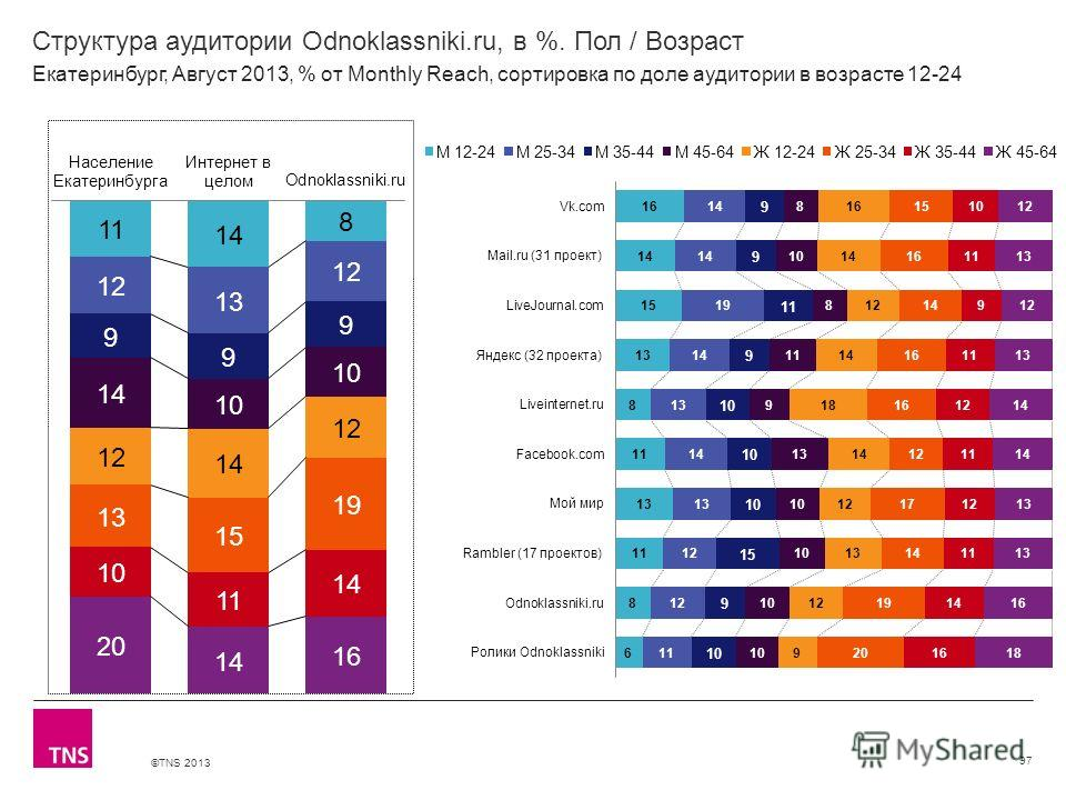 ©TNS 2013 X AXIS LOWER LIMIT UPPER LIMIT CHART TOP Y AXIS LIMIT Структура аудитории Odnoklassniki.ru, в %. Пол / Возраст 97 Екатеринбург, Август 2013, % от Monthly Reach, сортировка по доле аудитории в возрасте 12-24