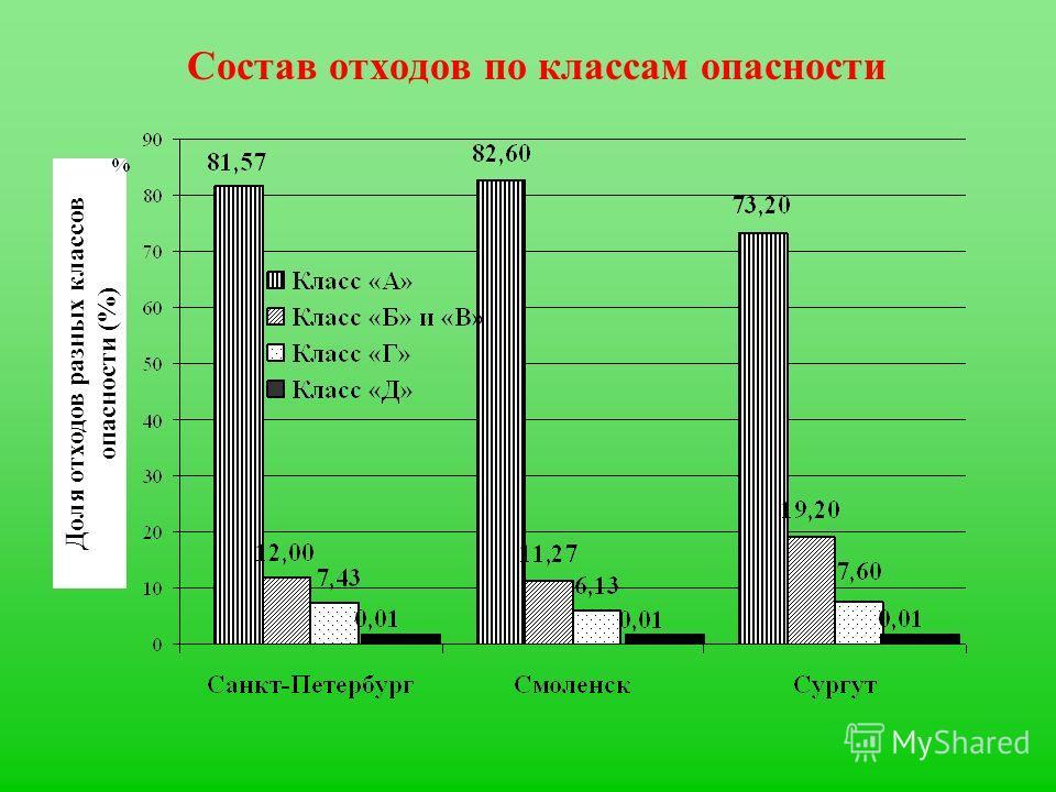 Состав отходов по классам опасности Доля отходов разных классов опасности (%)