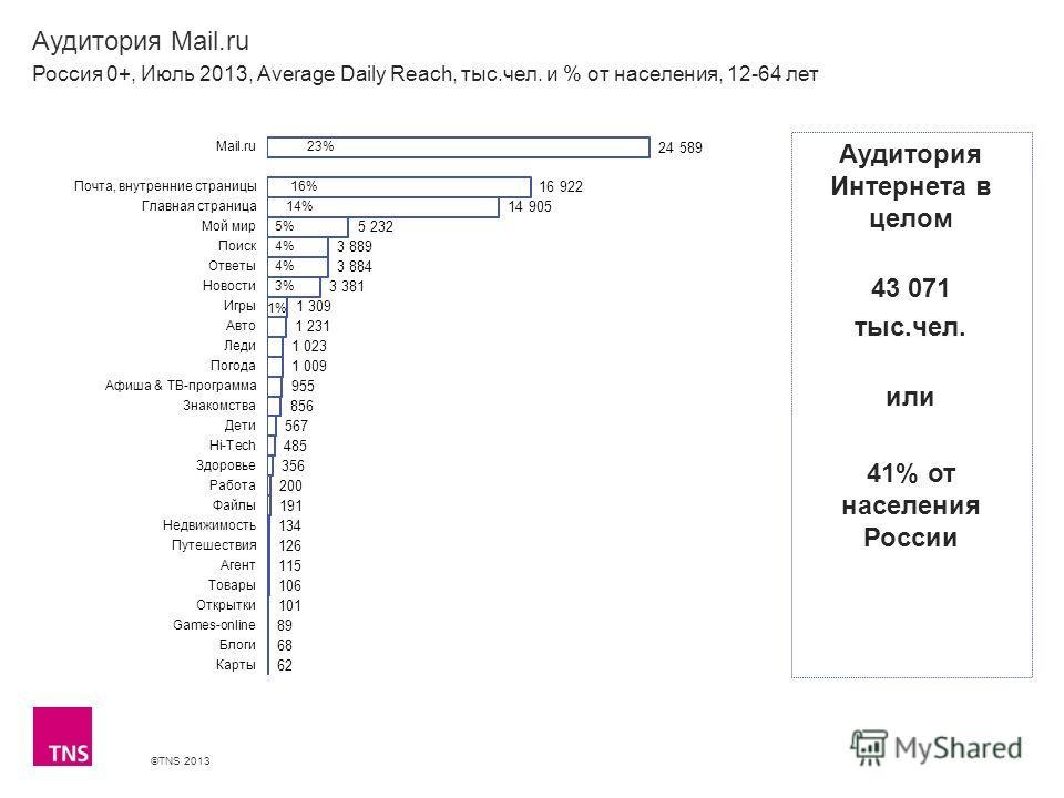 ©TNS 2013 X AXIS LOWER LIMIT UPPER LIMIT CHART TOP Y AXIS LIMIT Аудитория Mail.ru Россия 0+, Июль 2013, Average Daily Reach, тыс.чел. и % от населения, 12-64 лет Аудитория Интернета в целом 43 071 тыс.чел. или 41% от населения России