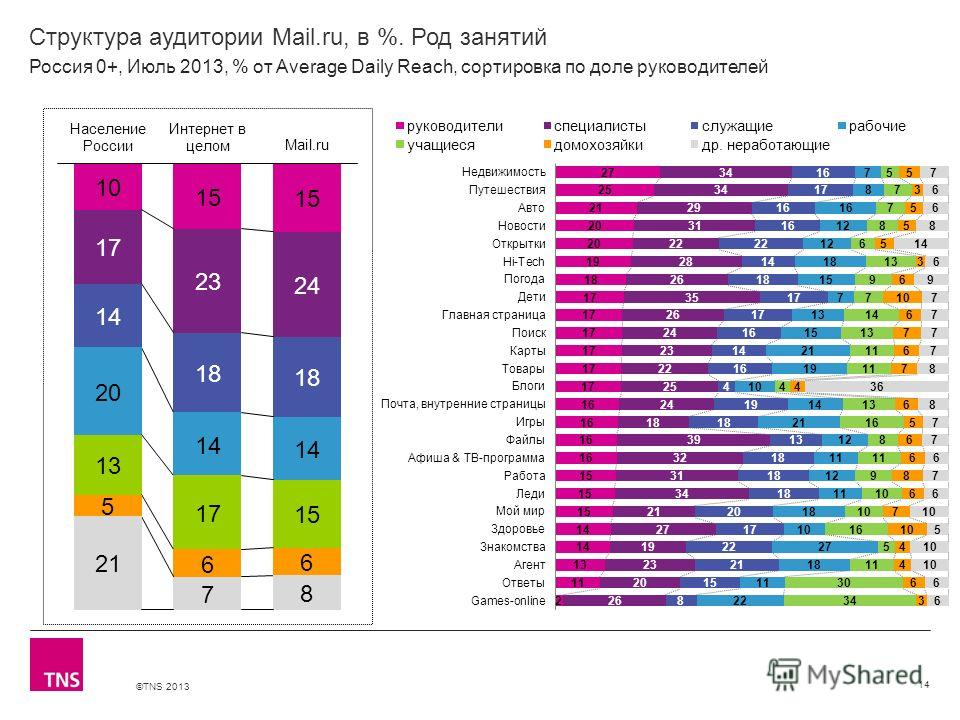 ©TNS 2013 X AXIS LOWER LIMIT UPPER LIMIT CHART TOP Y AXIS LIMIT Структура аудитории Mail.ru, в %. Род занятий 14 Россия 0+, Июль 2013, % от Average Daily Reach, сортировка по доле руководителей