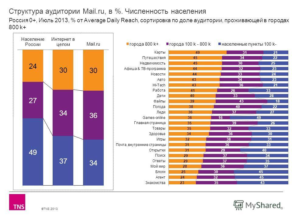 ©TNS 2013 X AXIS LOWER LIMIT UPPER LIMIT CHART TOP Y AXIS LIMIT Структура аудитории Mail.ru, в %. Численность населения 16 Россия 0+, Июль 2013, % от Average Daily Reach, сортировка по доле аудитории, проживающей в городах 800 k+