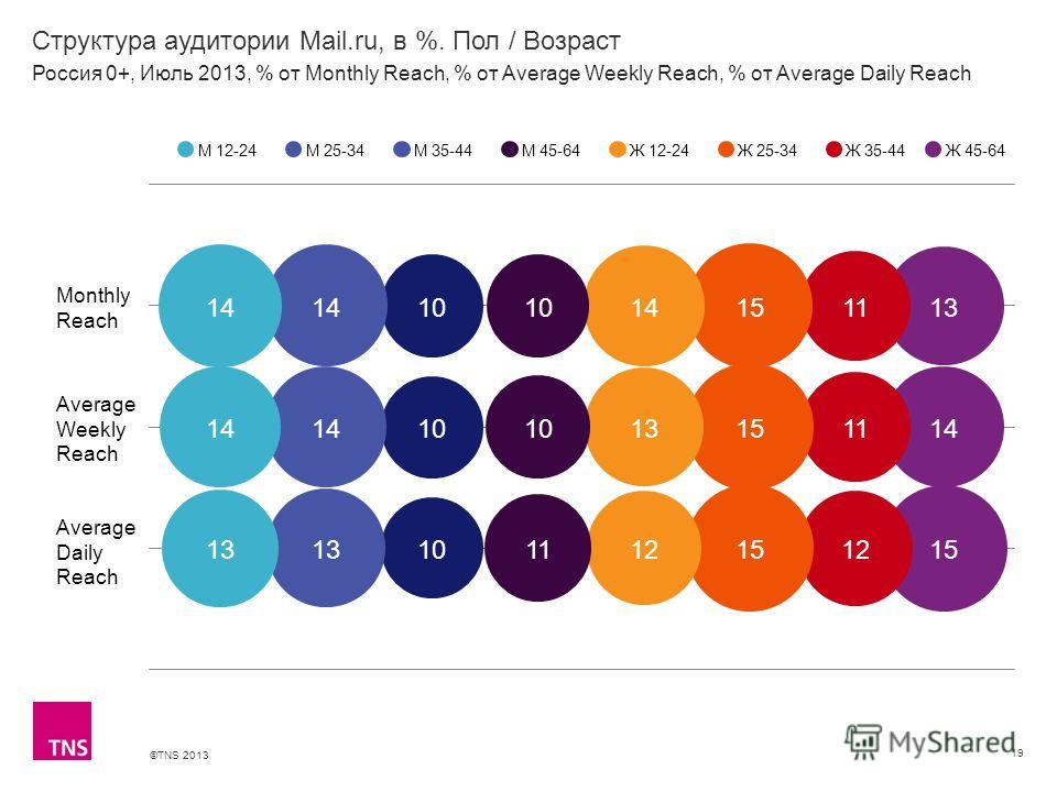 ©TNS 2013 X AXIS LOWER LIMIT UPPER LIMIT CHART TOP Y AXIS LIMIT Структура аудитории Mail.ru, в %. Пол / Возраст 19 М 12-24М 25-34М 35-44М 45-64Ж 12-24Ж 25-34Ж 35-44 Россия 0+, Июль 2013, % от Monthly Reach, % от Average Weekly Reach, % от Average Dai
