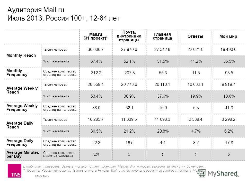 ©TNS 2013 X AXIS LOWER LIMIT UPPER LIMIT CHART TOP Y AXIS LIMIT Аудитория Mail.ru Июль 2013, Россия 100+, 12-64 лет 22 В таблицах приведены данные только по тем проектам Mail.ru, для которых выборка за месяц >= 60 человек. * Проекты Рассылки(письма),