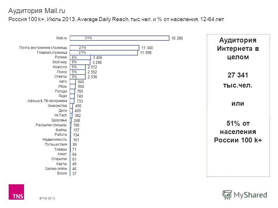 ©TNS 2013 X AXIS LOWER LIMIT UPPER LIMIT CHART TOP Y AXIS LIMIT Аудитория Mail.ru Россия 100 k+, Июль 2013, Average Daily Reach, тыс.чел. и % от населения, 12-64 лет Аудитория Интернета в целом 27 341 тыс.чел. или 51% от населения России 100 k+