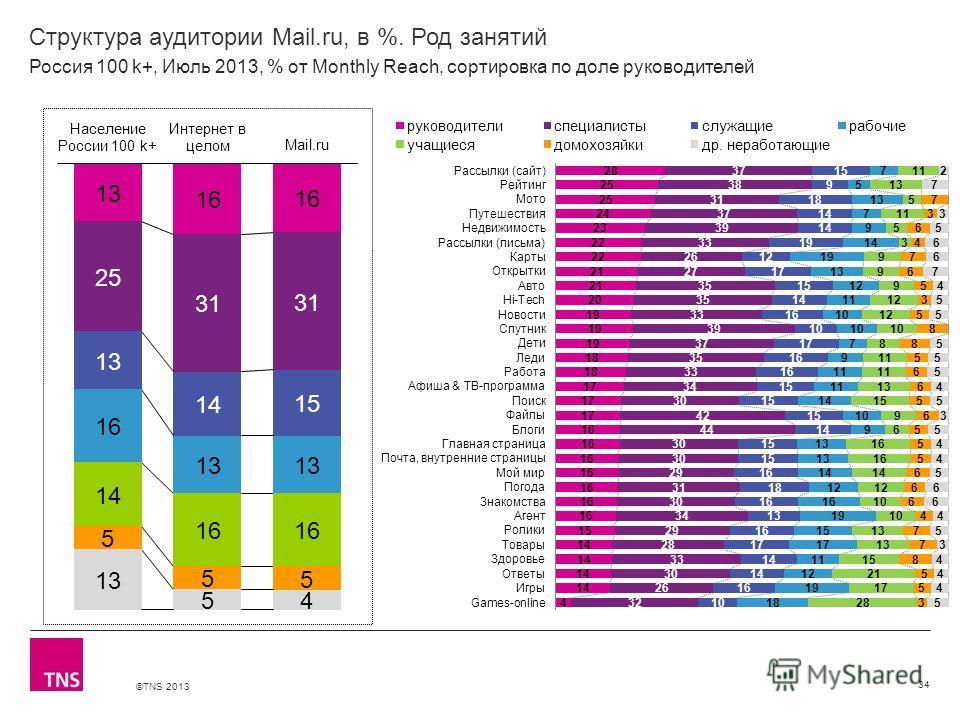 ©TNS 2013 X AXIS LOWER LIMIT UPPER LIMIT CHART TOP Y AXIS LIMIT Структура аудитории Mail.ru, в %. Род занятий 34 Россия 100 k+, Июль 2013, % от Monthly Reach, сортировка по доле руководителей