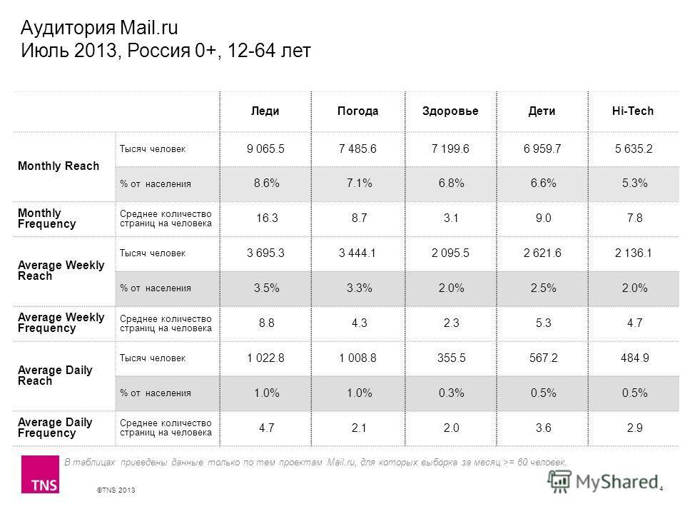 ©TNS 2013 X AXIS LOWER LIMIT UPPER LIMIT CHART TOP Y AXIS LIMIT Аудитория Mail.ru Июль 2013, Россия 0+, 12-64 лет 4 В таблицах приведены данные только по тем проектам Mail.ru, для которых выборка за месяц >= 60 человек. ЛедиПогодаЗдоровьеДетиHi-Tech