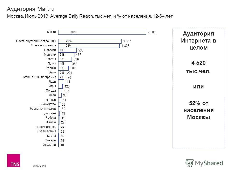 ©TNS 2013 X AXIS LOWER LIMIT UPPER LIMIT CHART TOP Y AXIS LIMIT Аудитория Mail.ru Москва, Июль 2013, Average Daily Reach, тыс.чел. и % от населения, 12-64 лет Аудитория Интернета в целом 4 520 тыс.чел. или 52% от населения Москвы