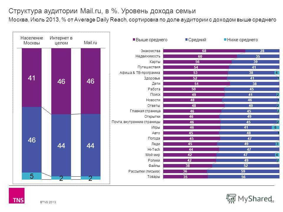 ©TNS 2013 X AXIS LOWER LIMIT UPPER LIMIT CHART TOP Y AXIS LIMIT Структура аудитории Mail.ru, в %. Уровень дохода семьи 55 Москва, Июль 2013, % от Average Daily Reach, сортировка по доле аудитории с доходом выше среднего